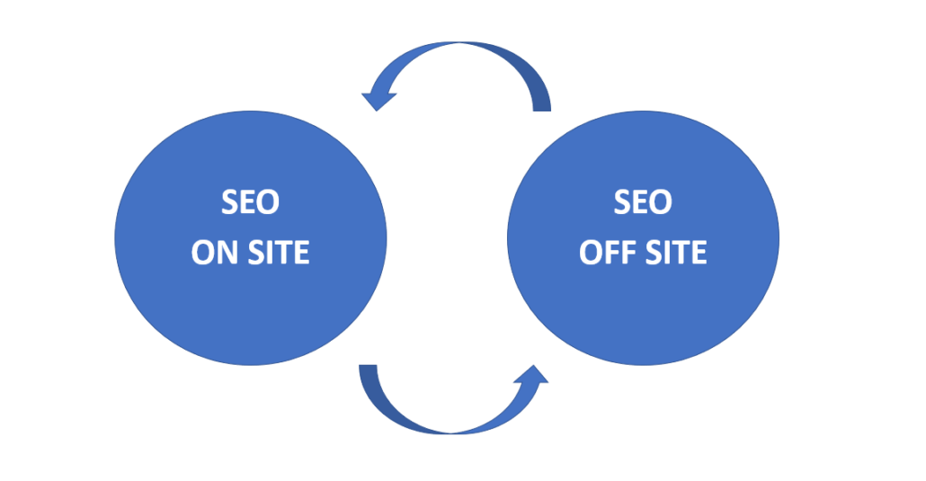 SEO on-site e SEO off-site