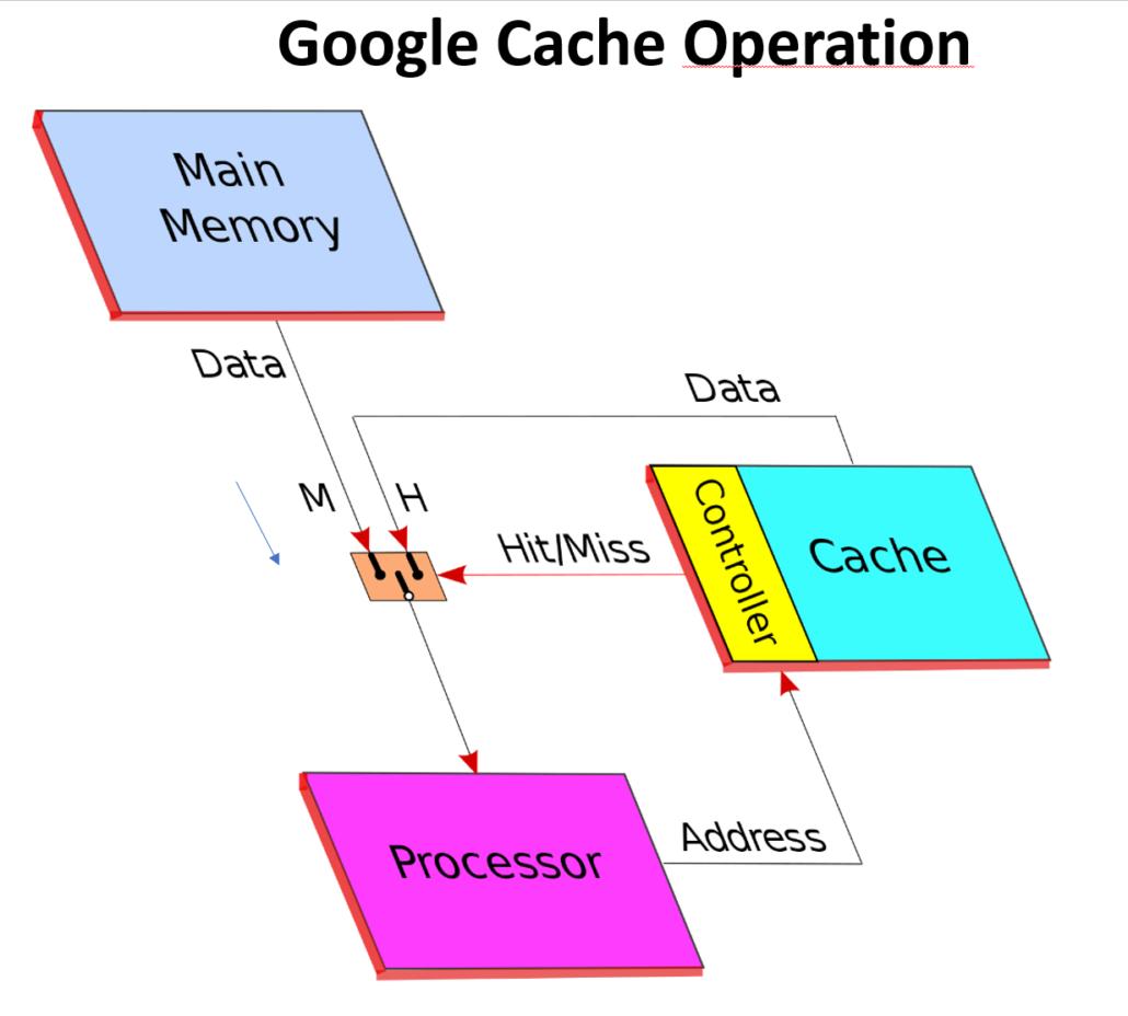 come funziona google cache
